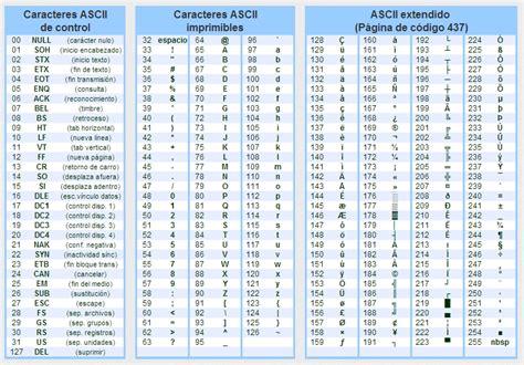 codigos de computadora en las letras tabla de c 243 digo ascii blog oficial