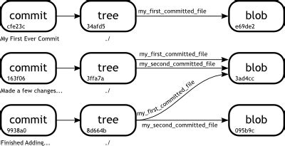 Git Plumbing Commands by Git In The Trenches