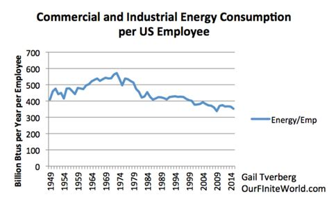 pattern energy employees energy is at the center of falling productivity growth