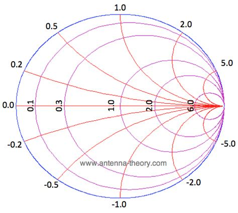 capacitive reactance smith chart capacitive reactance smith chart 28 images the smith chart intro to impedance matching and
