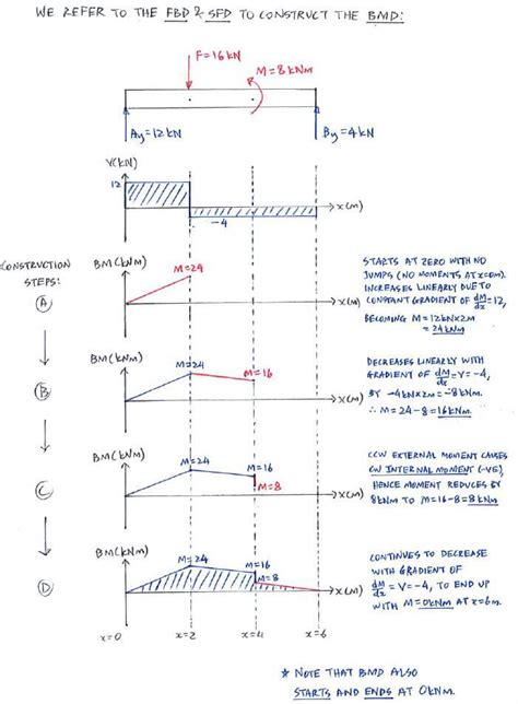 bending moment diagrams question 1 direct method c5 3 shear and bending