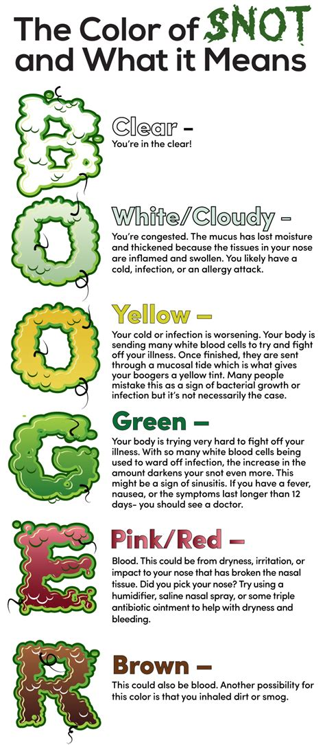 snot color chart real fitness