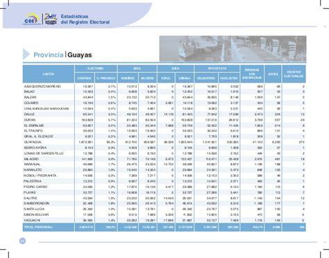 tabla de asignacion presupuesto para provincias del ecuador estadisticas del registro electoral 2014