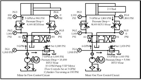 chapter  flow controls  flow dividers hydraulics