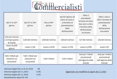 richiesta delega cassetto fiscale commercialisti ed esperti contabili