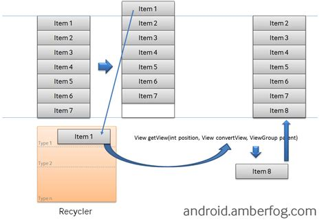 android layout components howto listview adapter getview and different list items