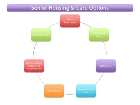 housing options for seniors senior care and housing options assisted choice
