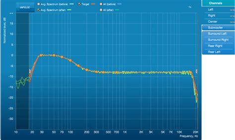 custom dirac  target curves