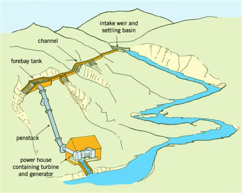layout of small hydro power plant hydropower small scale sswm