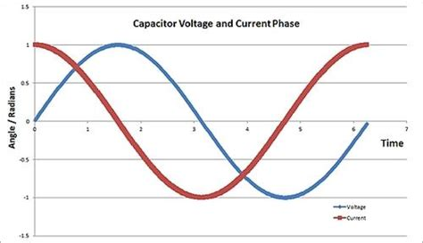 capacitor voltage and current relationship planet analog chris parasitics capacitor selection part 4a dissipation factor