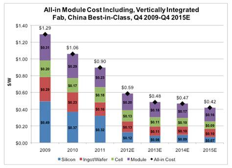 solar cost per watt installed top manufacturers will produce solar panels for 42 cents per watt in 2015 greentech media