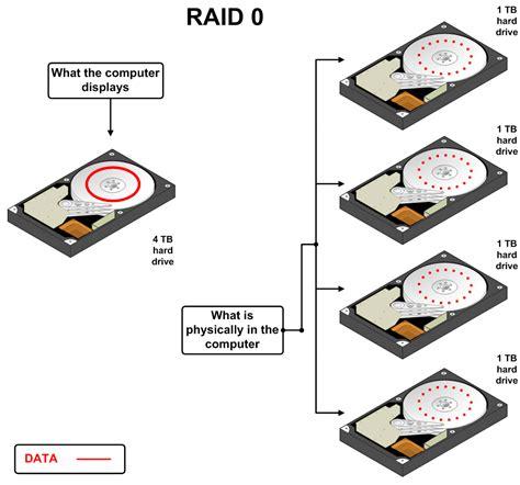 Harddisk Raid business computing taking a closer look at raid