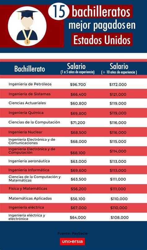 las 10 profesiones mejor pagadas en estados unidos los 15 bachilleratos mejor pagados en estados unidos 2016 2017