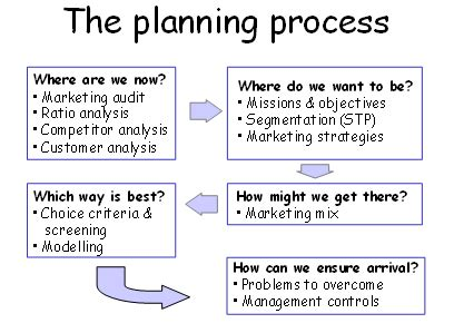 layout planning process the marketing planning processes oxford college of