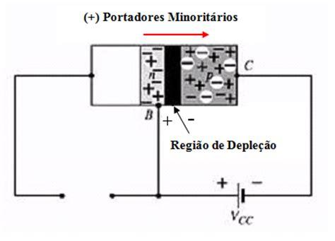 transistor bipolar zonas de funcionamento transistor bipolar zonas de funcionamento 28 images trans 237 stor tipos configura 231 227 o