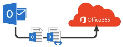 Office 365 Outlook Migration Niceit Office 365 Migration