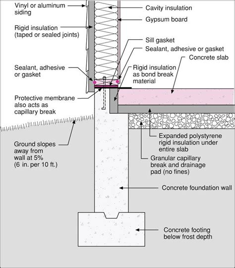 superb slab home plans 7 slab on grade house plans insulated slab on grade section detail google search