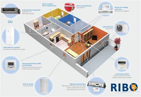 solutions de confort thermique climatisation idesko
