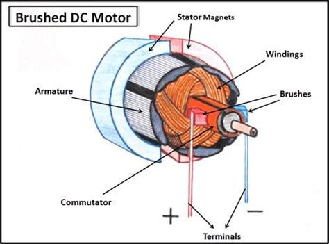 dc motor  structure   increase  efficiency