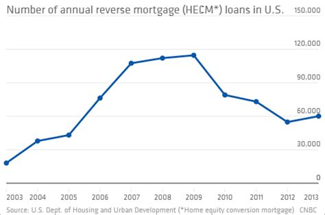 selling a house that has a reverse mortgage are reverse mortgages easy money or just a dumb move msn real estate