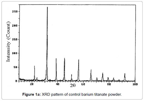 xrd pattern of barite impact of biofield treatment on atomic and structural