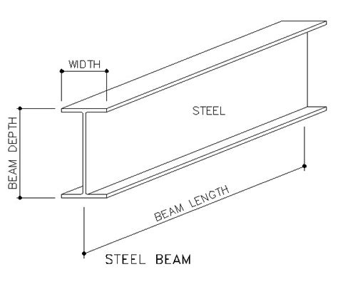 i section beams totalconstructionhelp
