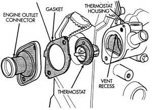 2002 Dodge Caravan Thermostat Repair Guides Engine Mechanical Thermostat