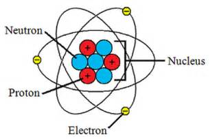 Parts Of A Proton Thursday December 11 2014 7th Grade Science