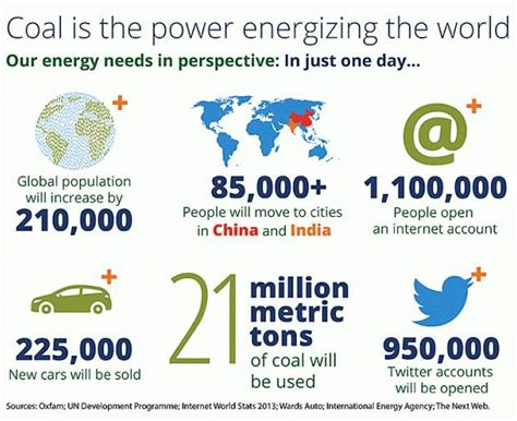 pattern energy benefits quick facts about coal and its benefits