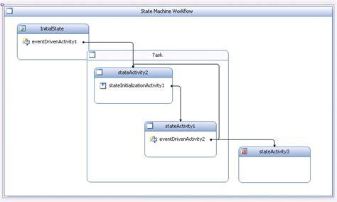 sharepoint 2010 loop workflow infinite loop sharepoint sequential workflow