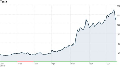 Will Tesla Stock Split Tesla Stock Images Top Trend đan Mạch
