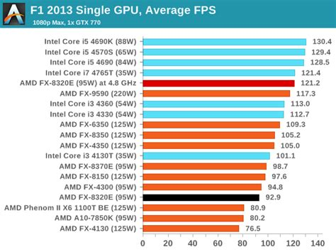 gpu bench marks gaming benchmarks on gtx 770 amd fx 8320e cpu review