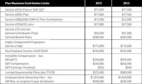 irs code section 408 irs announces pension plan limitations for 2013