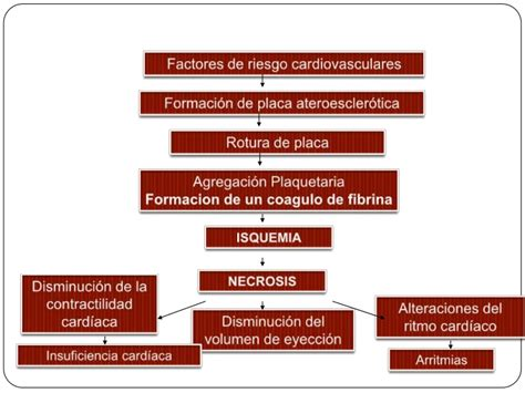 infarto miocardio bandamobile infarto agudo al miocardio iam