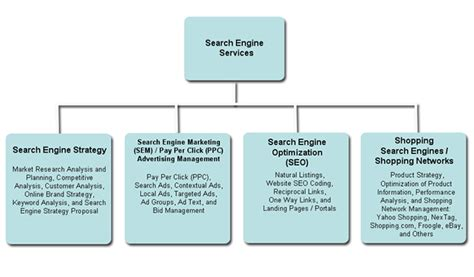 Search Engine Optimization Marketing Services 2 by Isynergy Webdesign High Quality Professional Webdesign