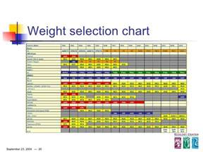 Car Tire Balancing Chart Chart For Truck Weights Autos Post