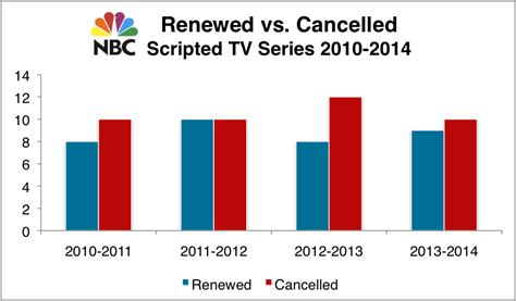 cancelled or renewed status of cw tv shows cw tv cancelled shows newhairstylesformen2014 com