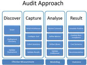 vendor audit response service be prepared for a software