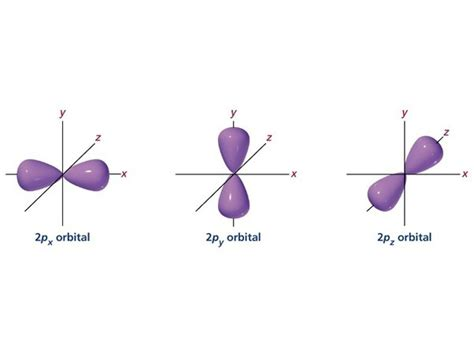 Drawing P Orbitals by What Is The Difference Between 2p And 3p Orbitals Or 2d