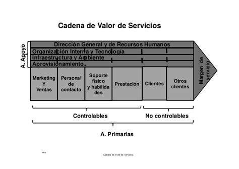 cadena de valor sector industrial cadena valor servicios