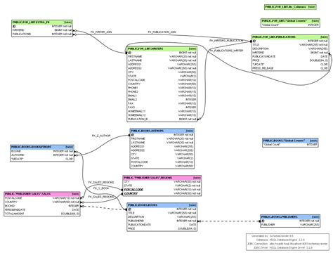 free database diagram tool osx snow leopard datamodelling or er model building