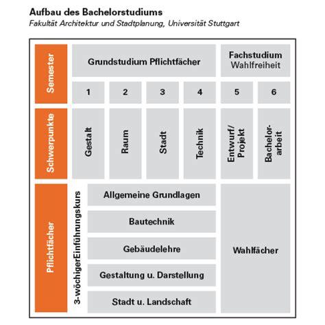 Online Drucken Uni Stuttgart by Universit 228 T Stuttgart Architektur Stadtplanung