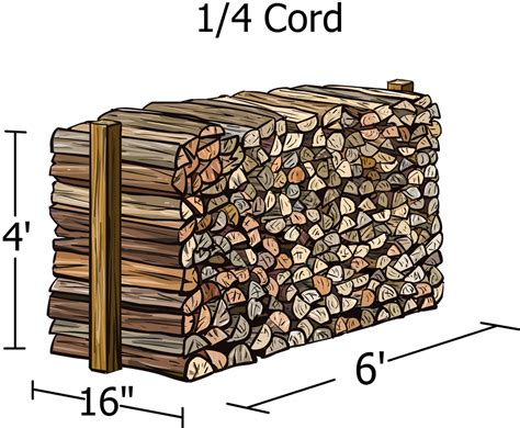 all that you should know about the cord of wood firewood