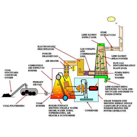coal fired power station diagram electricity from burning coal