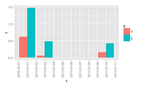 ggplot theme vjust r how to plot a barplot barchart with continuous x axis