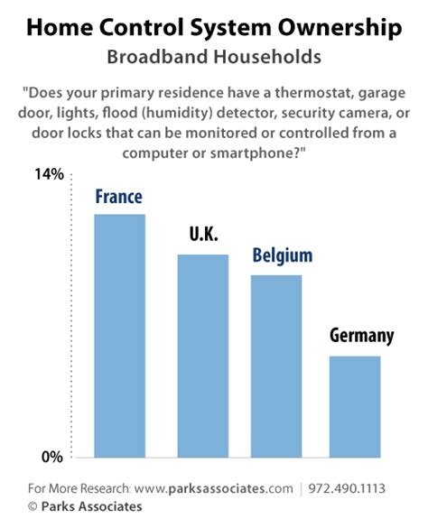 connections europe smartphone purchases driving new