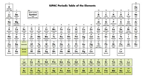 Periodic Table W by New Periodic Table With New Elements Periodic