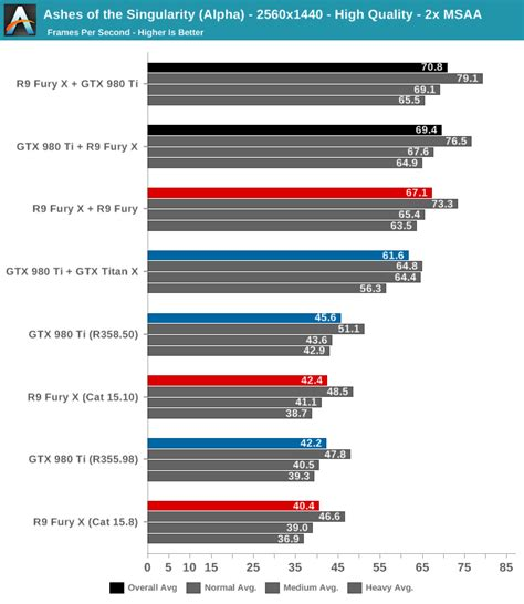 gpu test anandtech shows directx 12 nvidia and amd gpus works great
