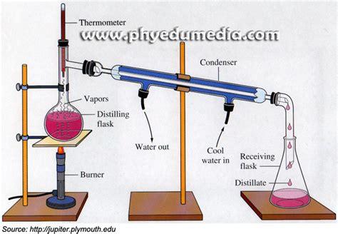 Alat Destilasi Jual Kit Set Alat Destilasi Sederhana Phy Edumedia
