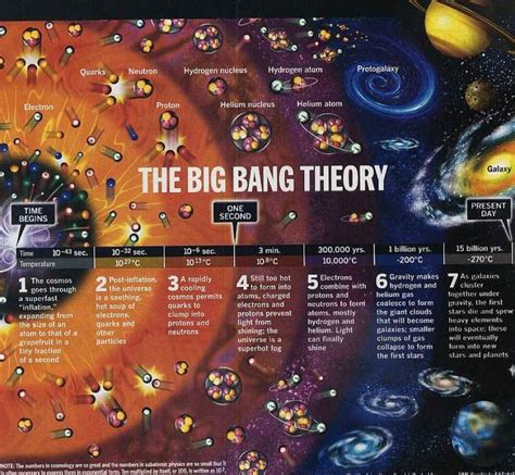 big bank theory big theory science quotes quotesgram